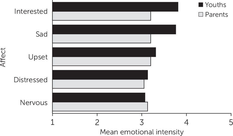 emotionalintensity